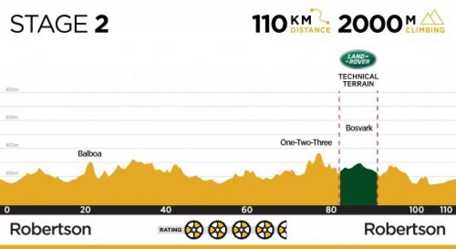 Cape Epic Stage 2 1018