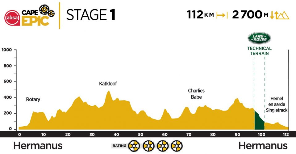 Stage 1 2019 Cape Epic