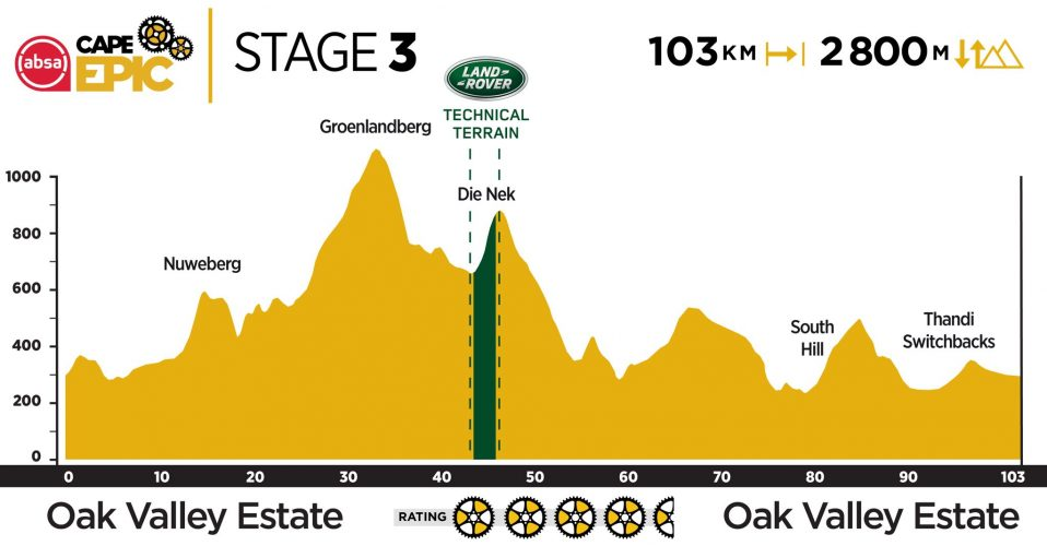 Stage 3 2019 Cape Epic