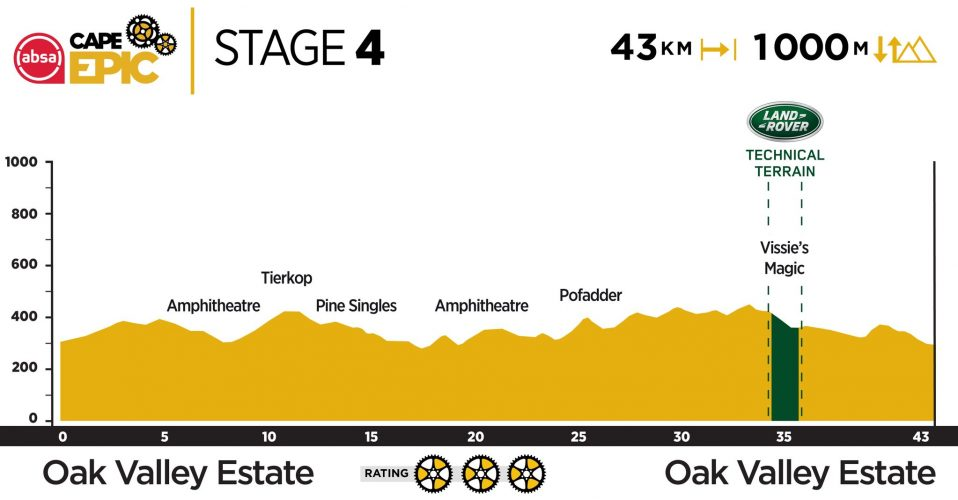 Stage 4 2019 Cape Epic