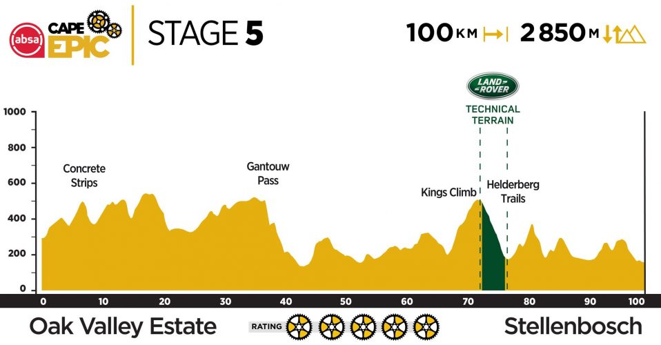 Stage 5 2019 Cape Epic
