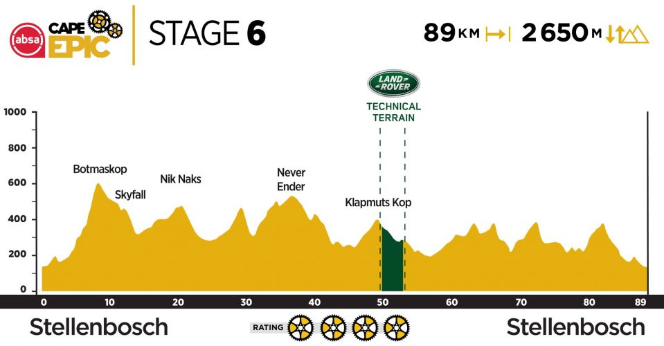 Stage 6 2019 Cape Epic