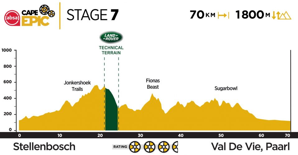 Stage 7 2019 Cape Epic